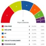 El PSIB guanya les eleccions i es podrà reeditar un pacte d'esquerres una altra legislatura