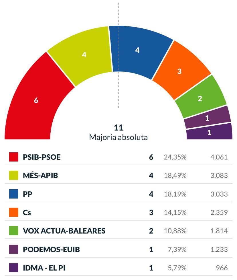 , El PSIB guanya les eleccions i es podrà reeditar un pacte d'esquerres una altra legislatura