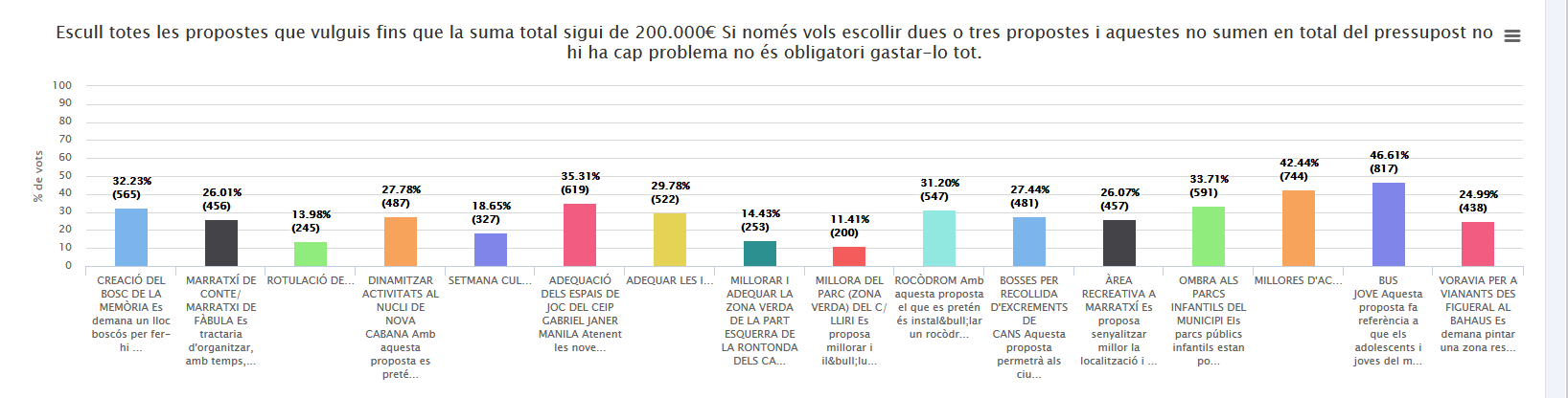 RESULTATS PARTICIPATIUS 2018_cat