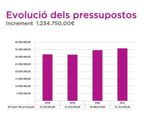 L'Ajuntament aprova uns pressuposts per al 2021 de 35,7 milions d'euros